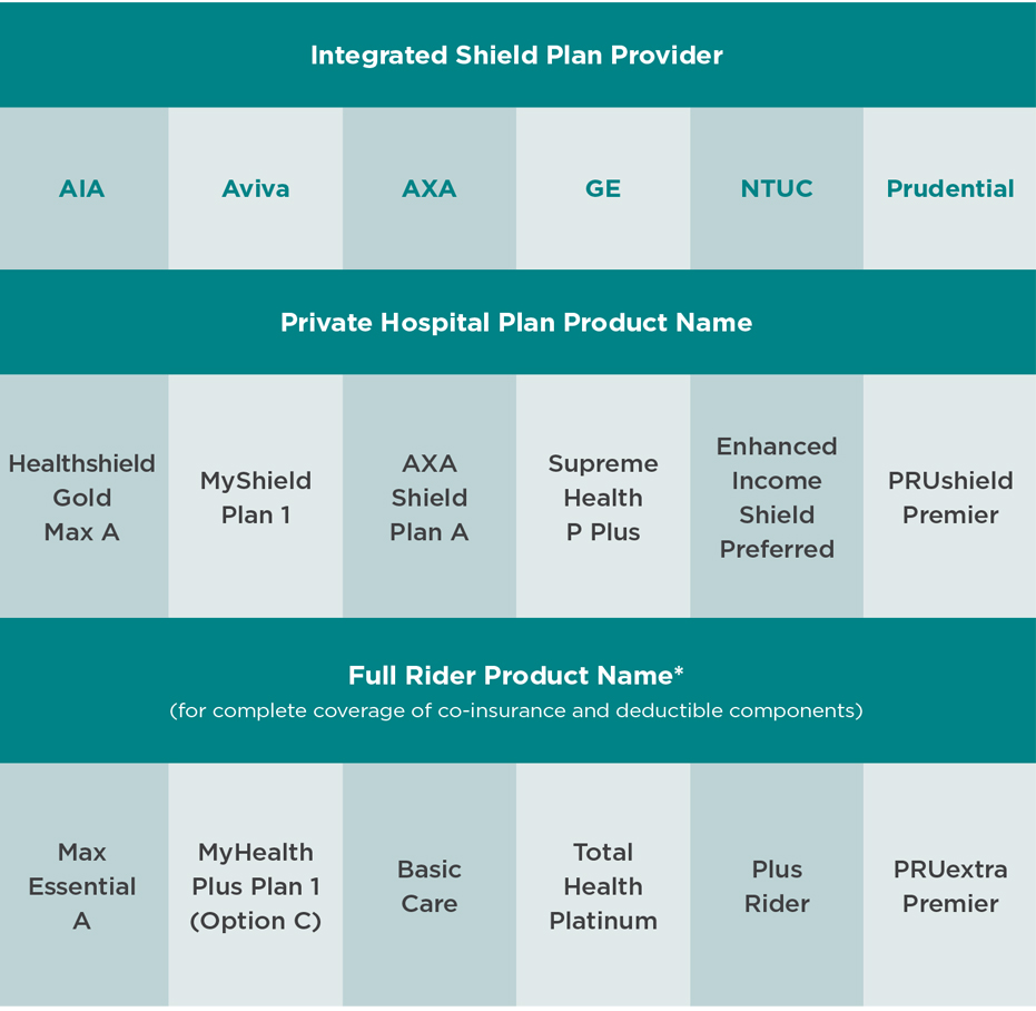 Integrated Shield Plan